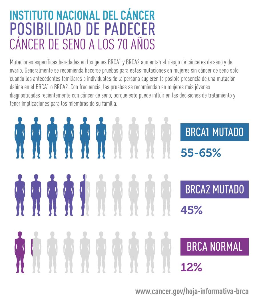 cancer de pancreas en jovenes)
