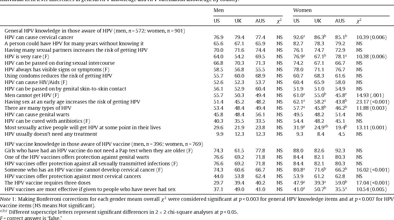 papillomavirus hpv 54