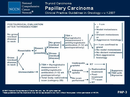 64. Cancerul tiroidian