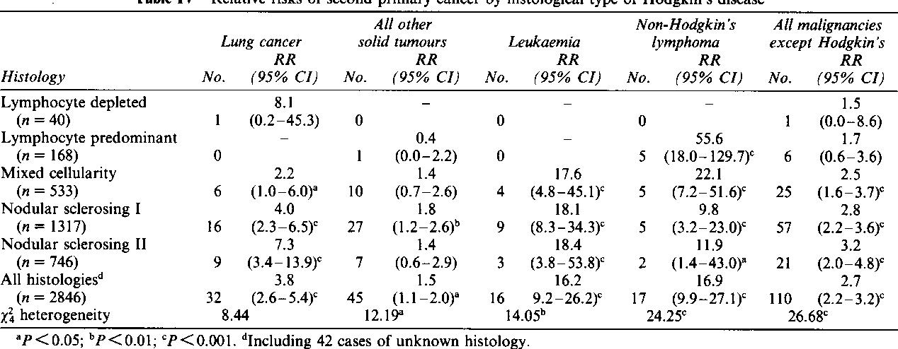 cancer after hodgkins lymphoma)