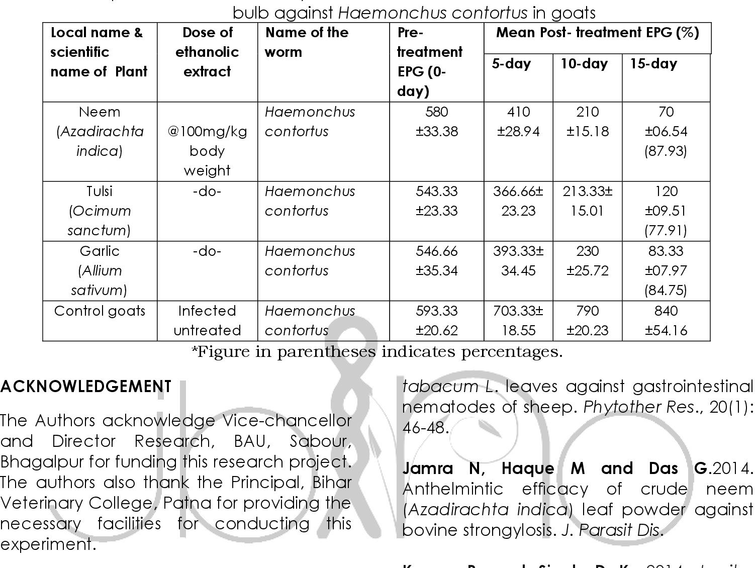 anthelmintic activity of allium sativum