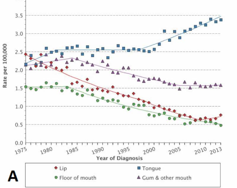 hpv neck cancer survival rates