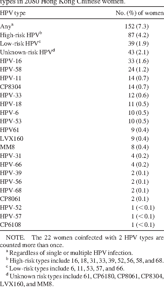 hpv high low risk types