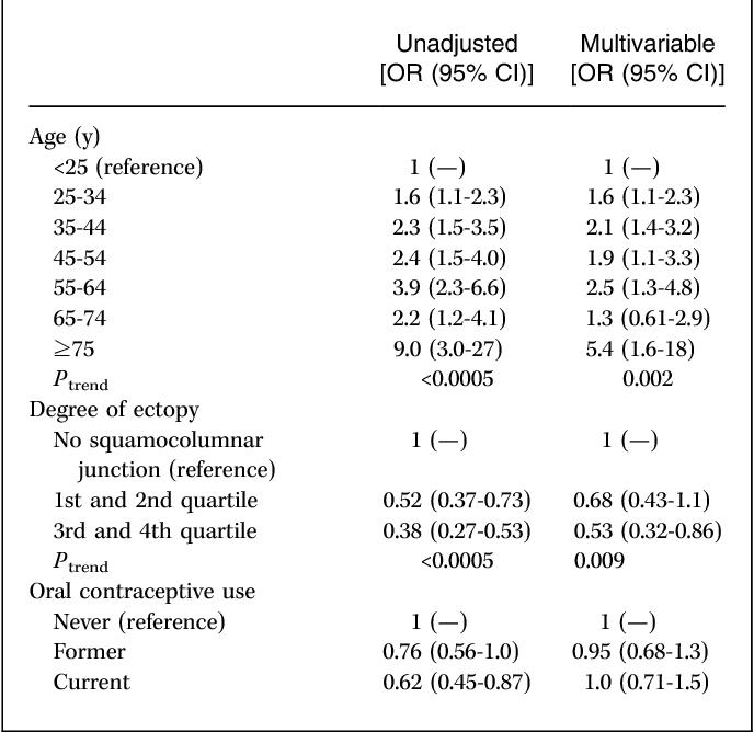 papillomavirus et fertilite feminine