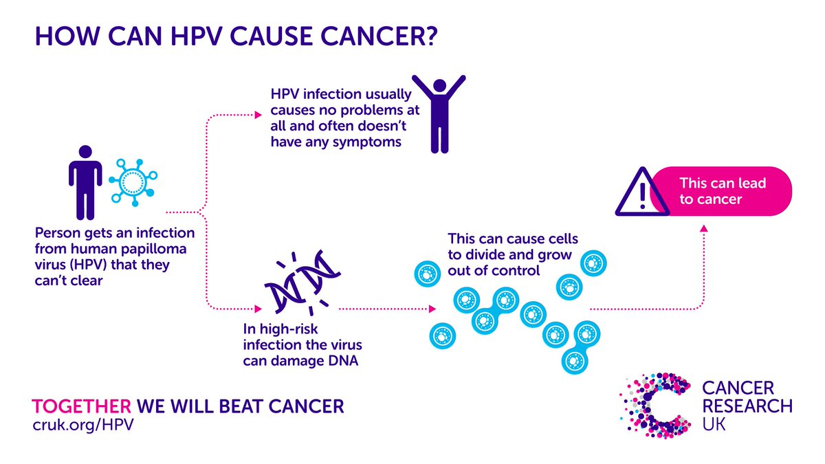 hpv cancer cause)