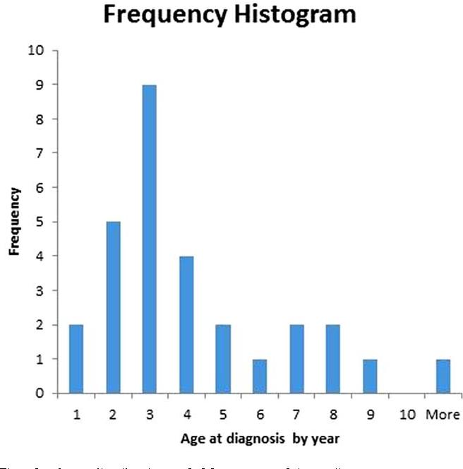 recurrent respiratory papilloma incidence
