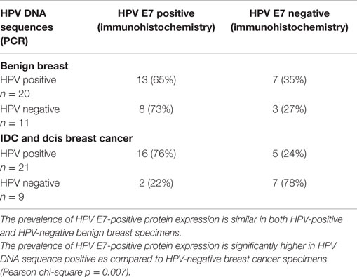 papilloma and breast cancer)