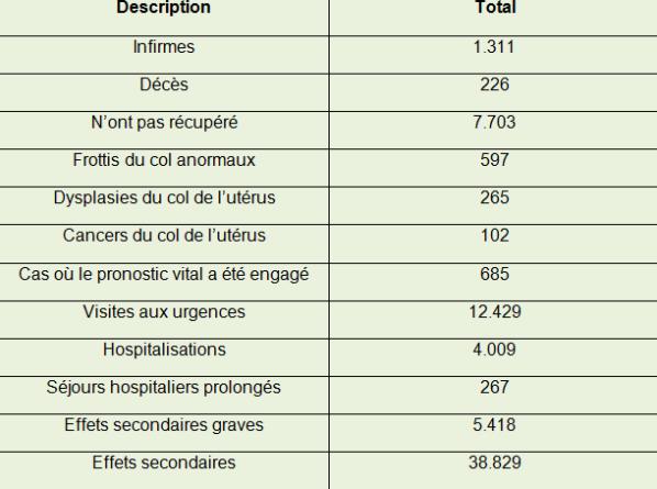 papillomavirus prix vaccin