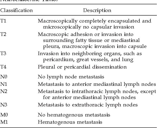 neuroendocrine cancer thymus)