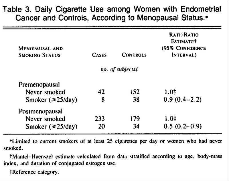 endometrial cancer and smoking