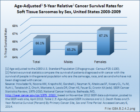 sarcoma cancer cure rate)