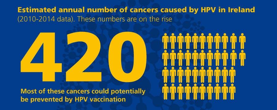 nom vaccin papilloma virus)