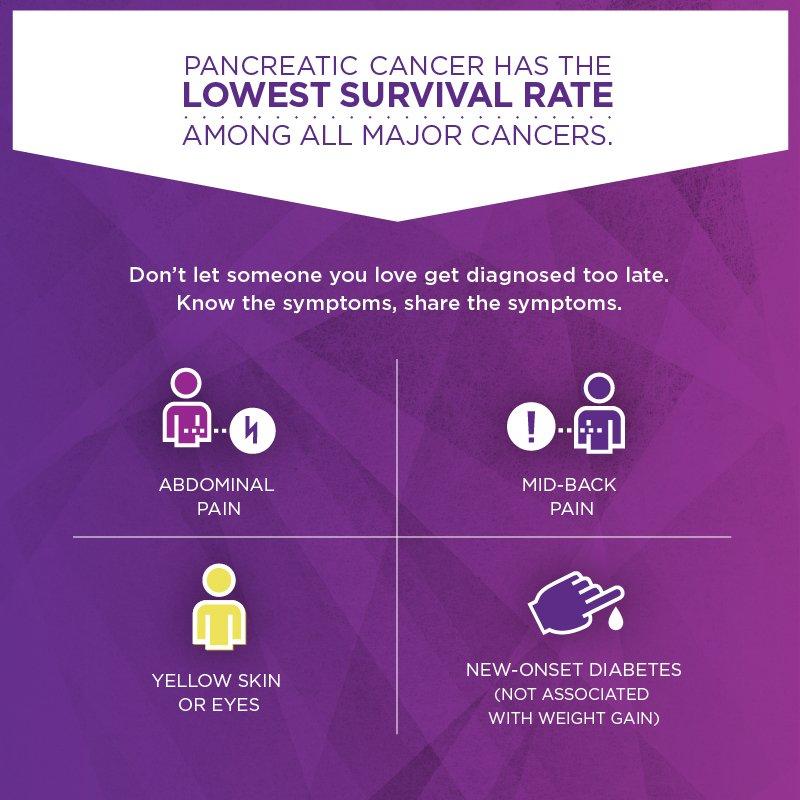 pancreatic cancer weight gain)