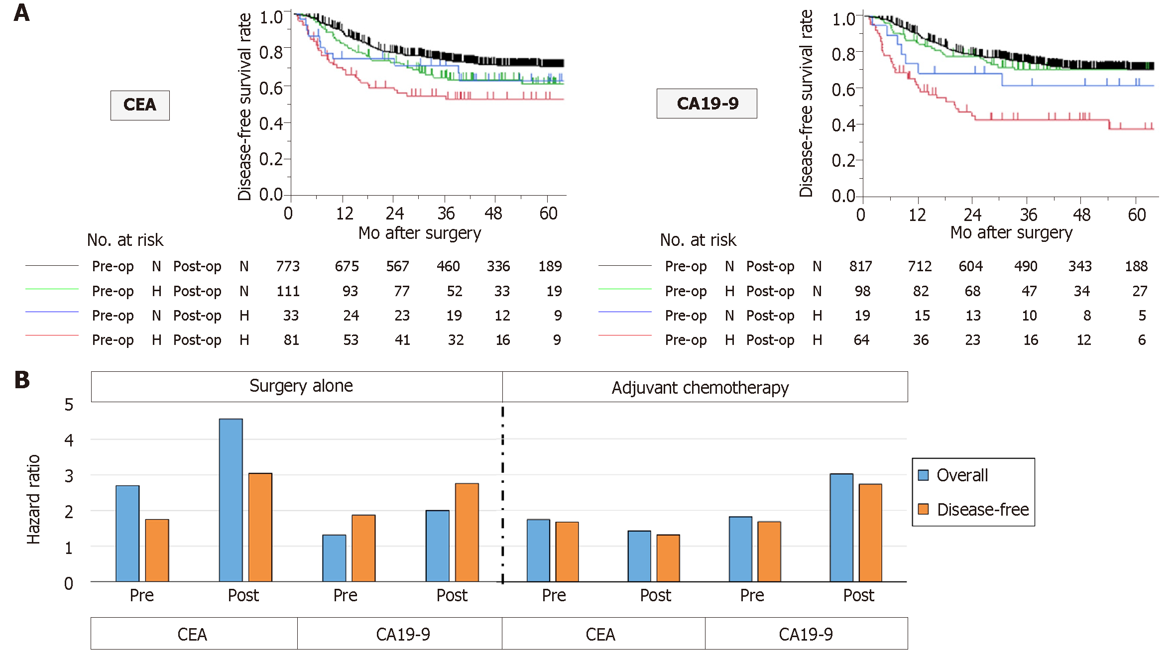 gastric cancer tumor markers