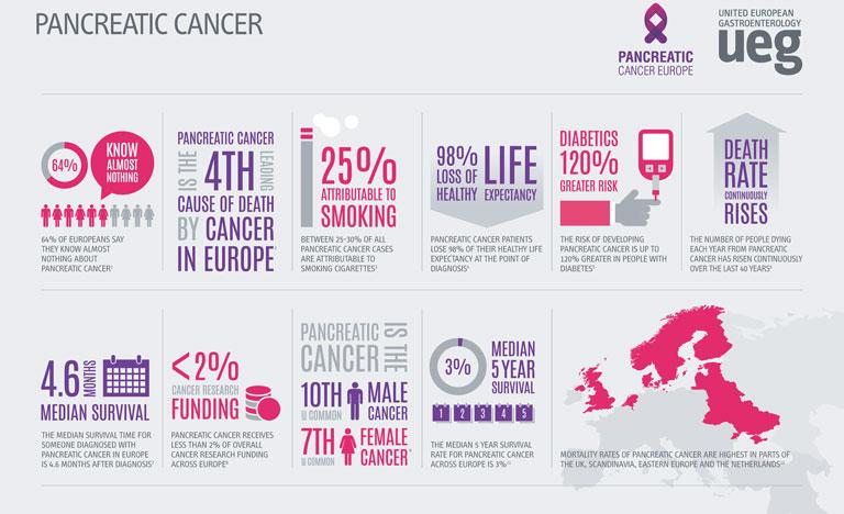 pancreatic cancer prevalence papillomas plant