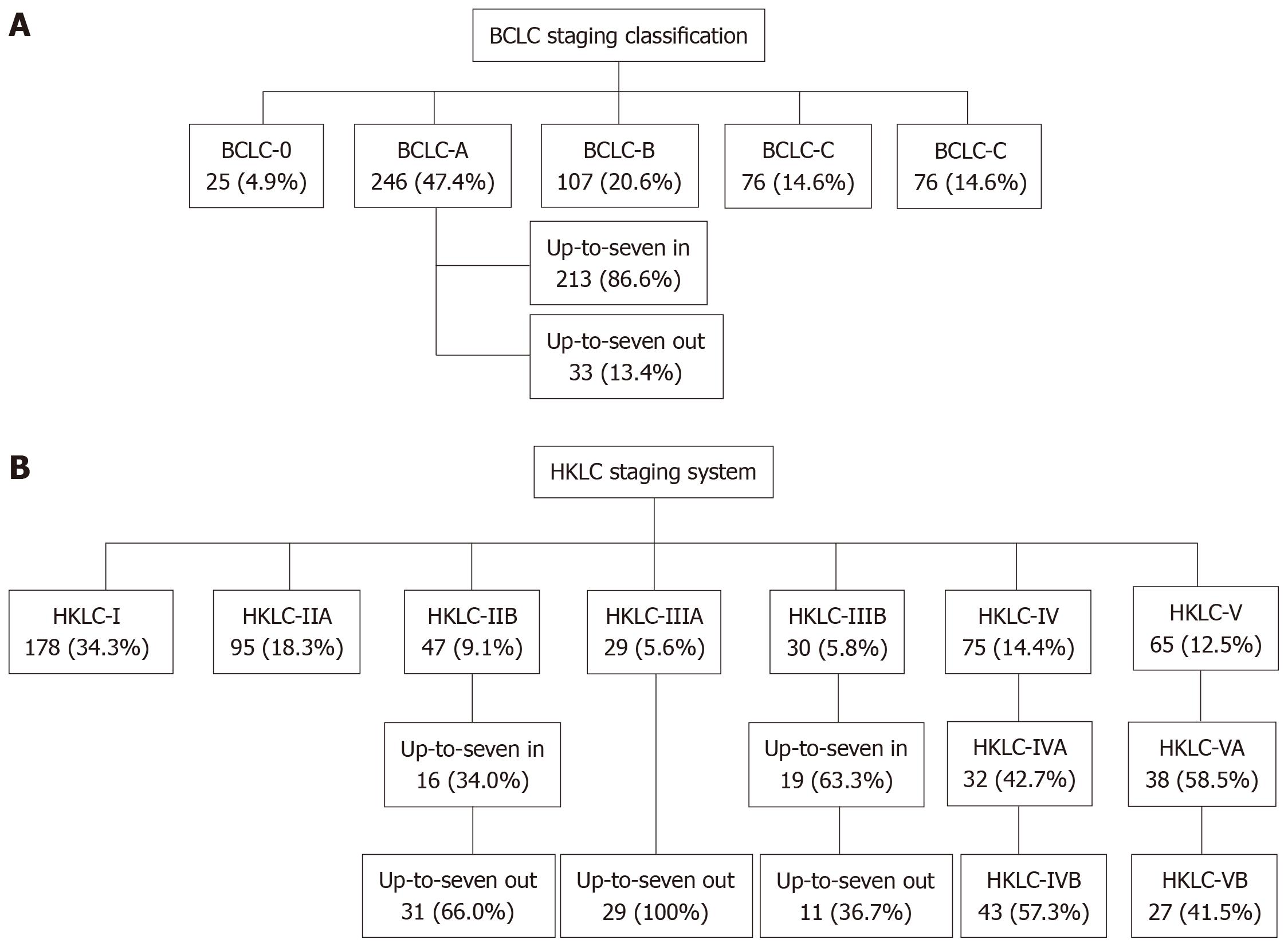 hepatocellular cancer staging)