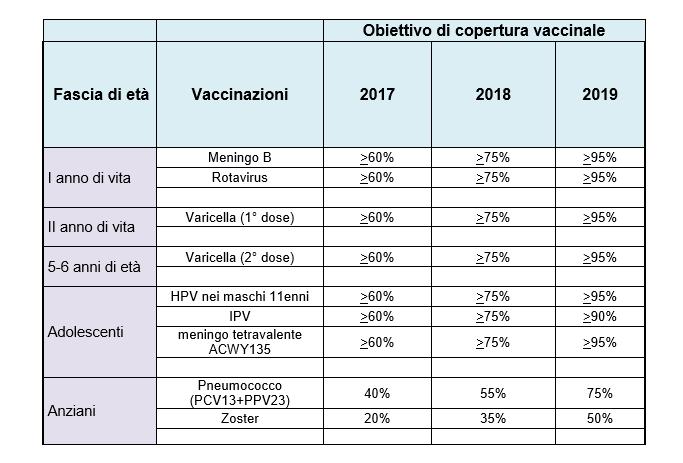 calendario vaccino papilloma virus)