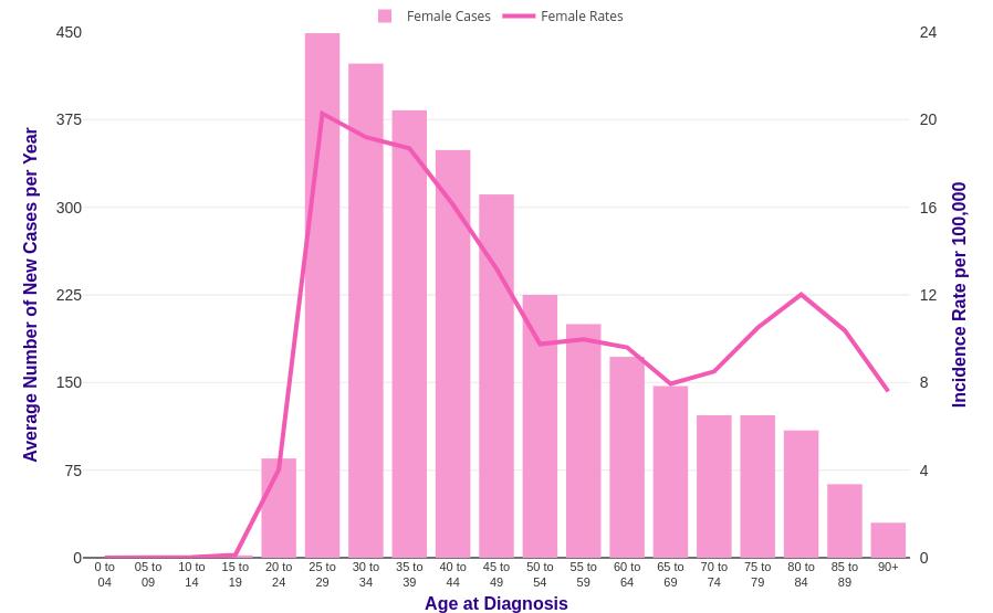 cervical cancer under 30)