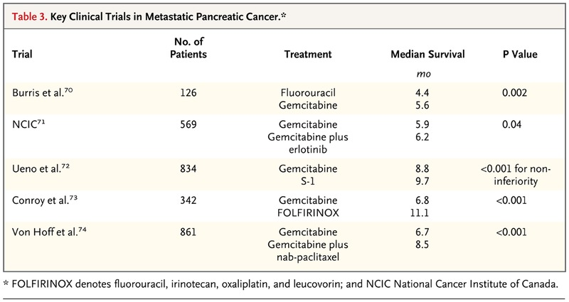 pancreatic cancer stages timeline)