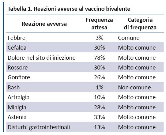 papilloma virus a 45 anni)