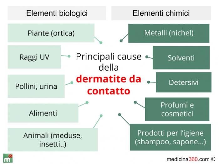 dermatite zona pubiana)