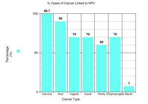 how many cancer causing strains of hpv are there hpv virus tip 16