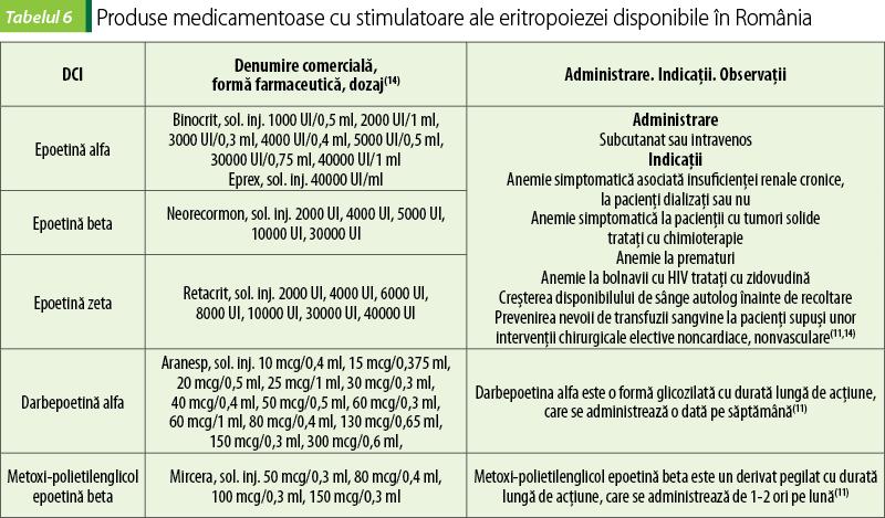 anemie feripriva secundara)