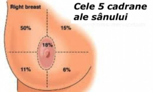 Semnele si simptomele cancerului mamar - Donna Medical Center