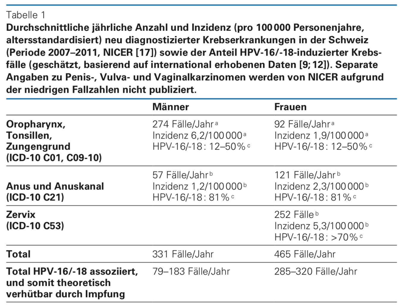 hpv virus krebsrisiko)
