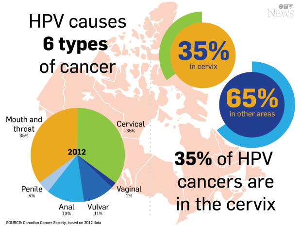 hpv causes what types of cancer)