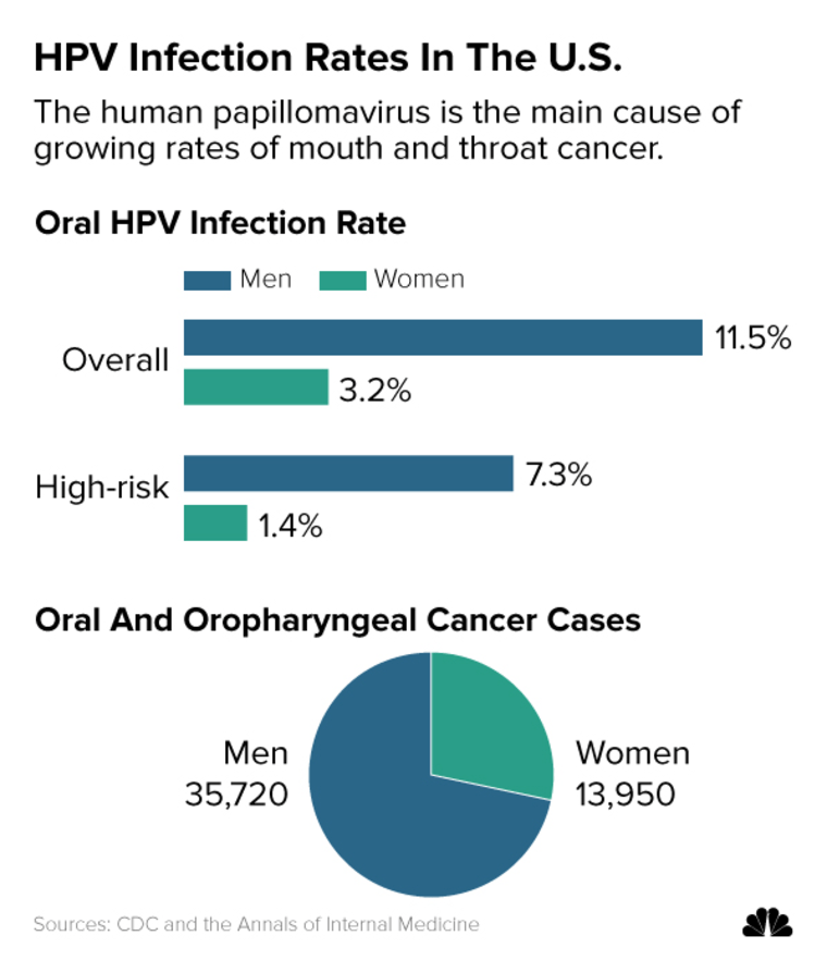 hpv in german