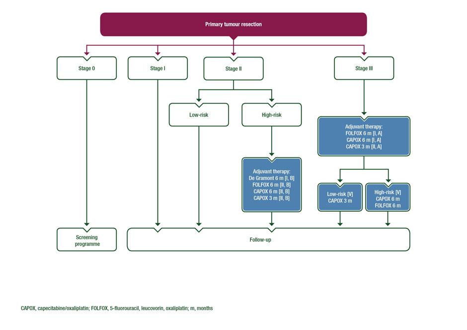 metastatic colorectal cancer - Traducere în română - exemple în engleză | Reverso Context