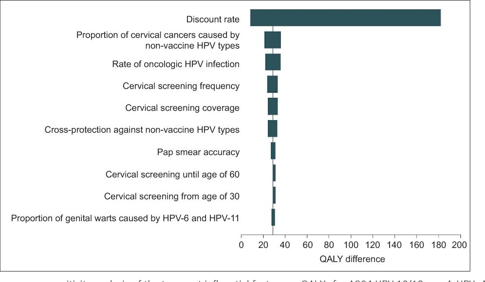 human papillomavirus vaccination sg