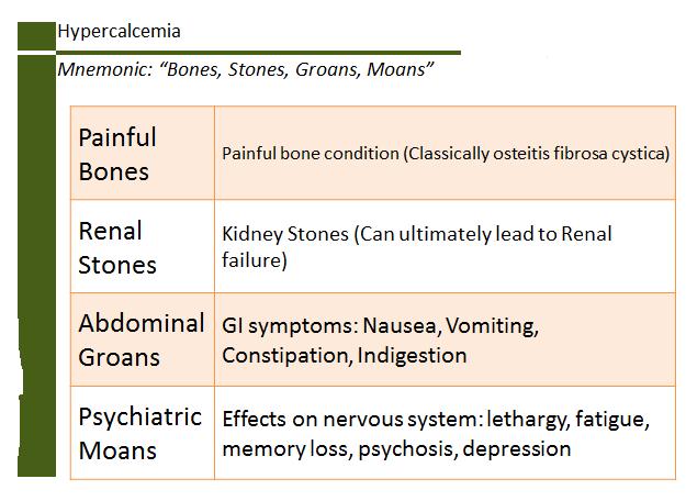 renal cancer hypercalcemia)