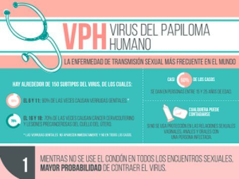 virus papiloma transmision)