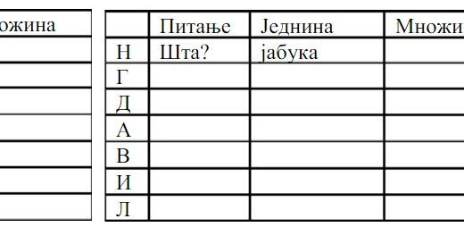 padezi srpski jezik testovi)
