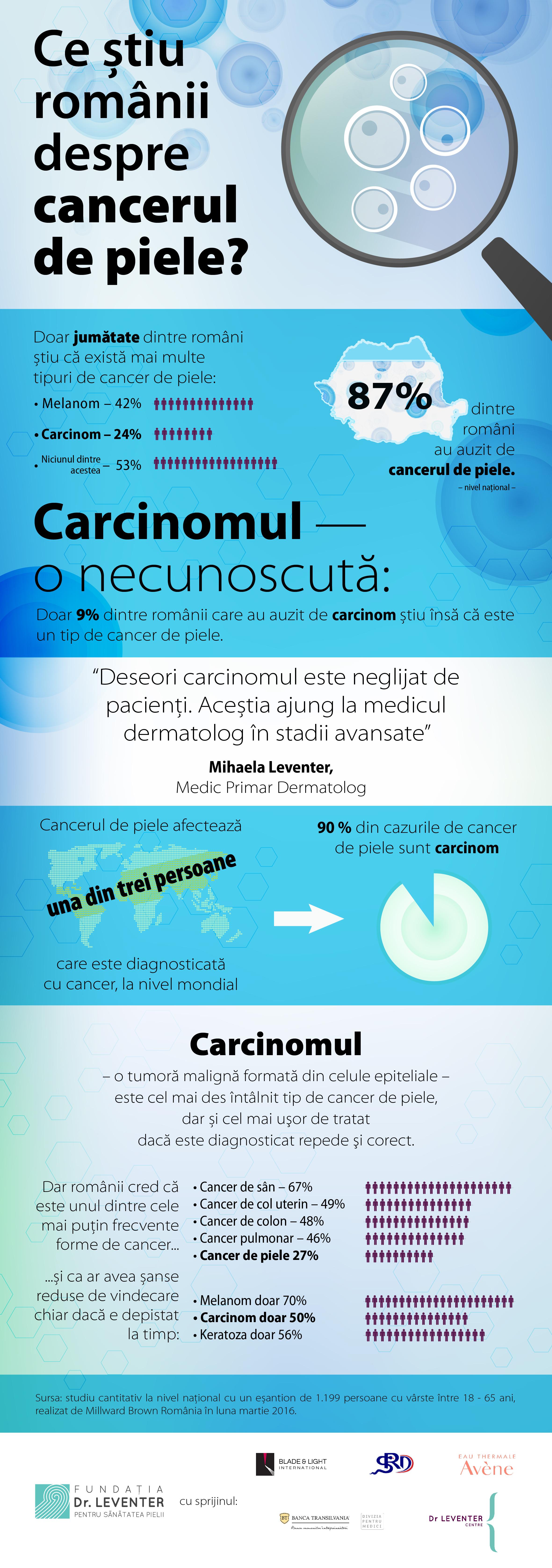 Cancerul de piele in Romania – intre statistici si realitate
