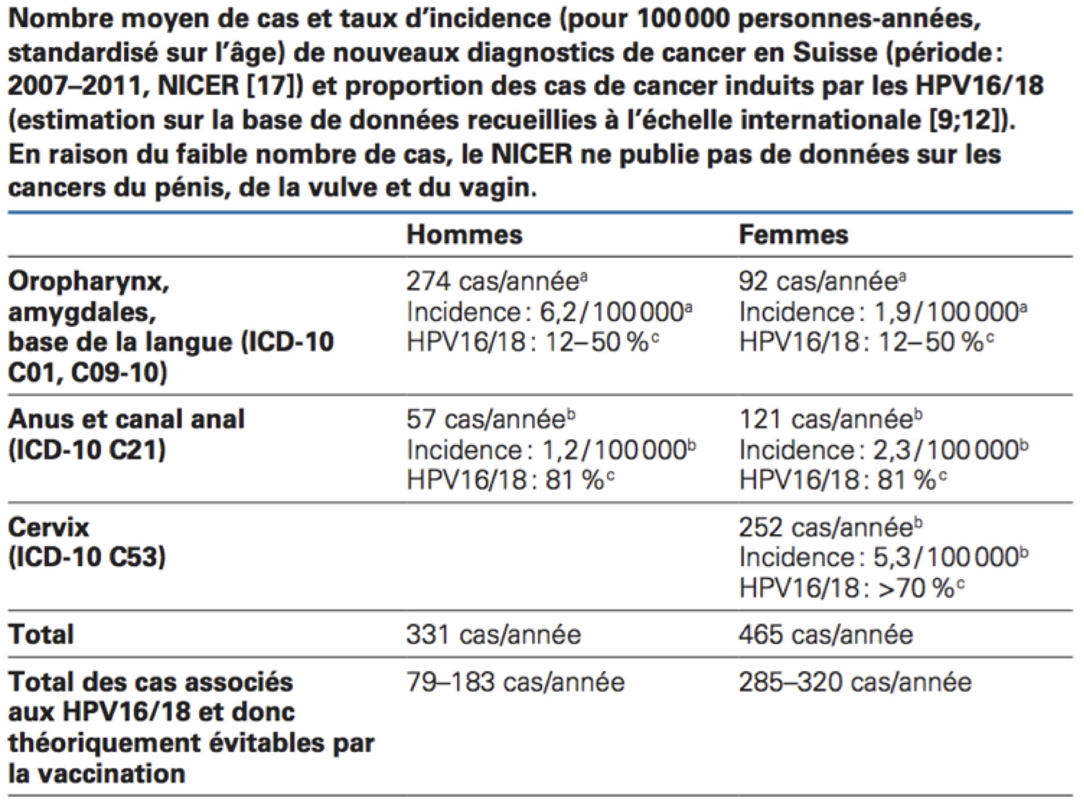 L'HPV (Papilloma virus) test - cos'è? a cosa serve? chi deve farlo?