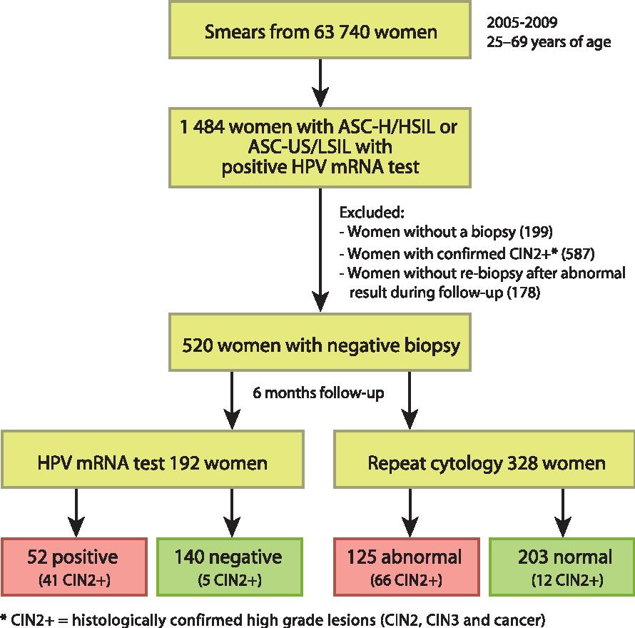 hpv vaccine jab