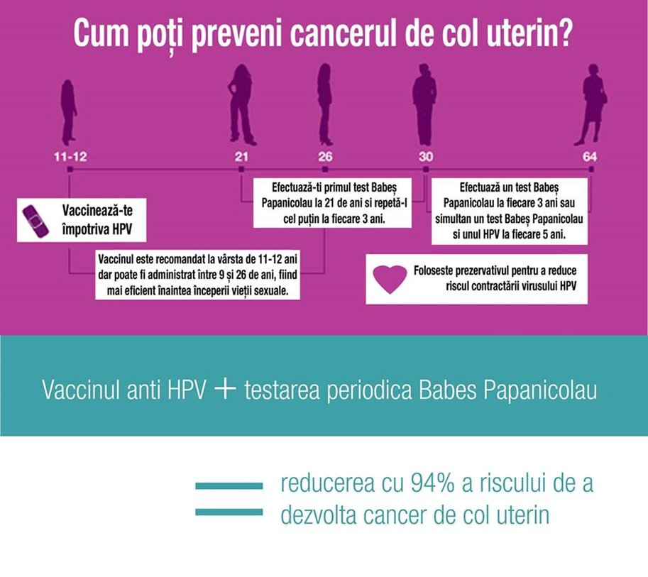cancer de col uterin preventie)