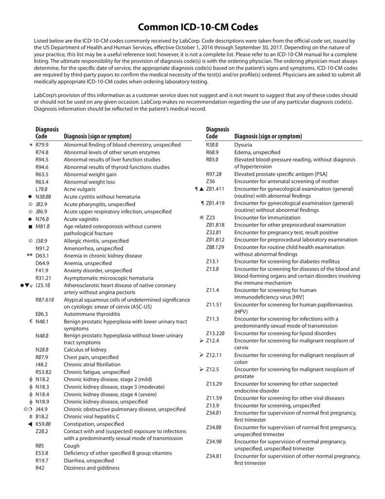 squamous papilloma icd 10 code