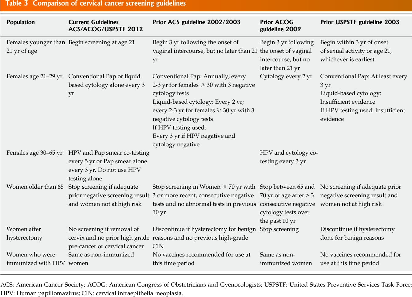 acog guidelines hpv cervical cancer