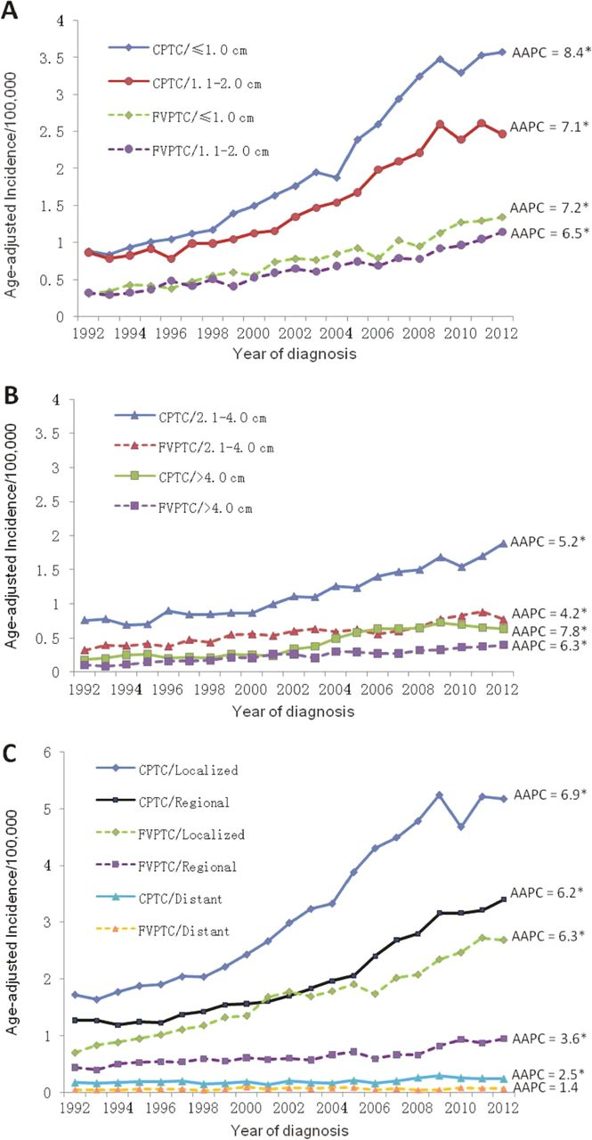 endocrine cancer prevalence)