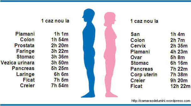 Statistici cancer de prostata