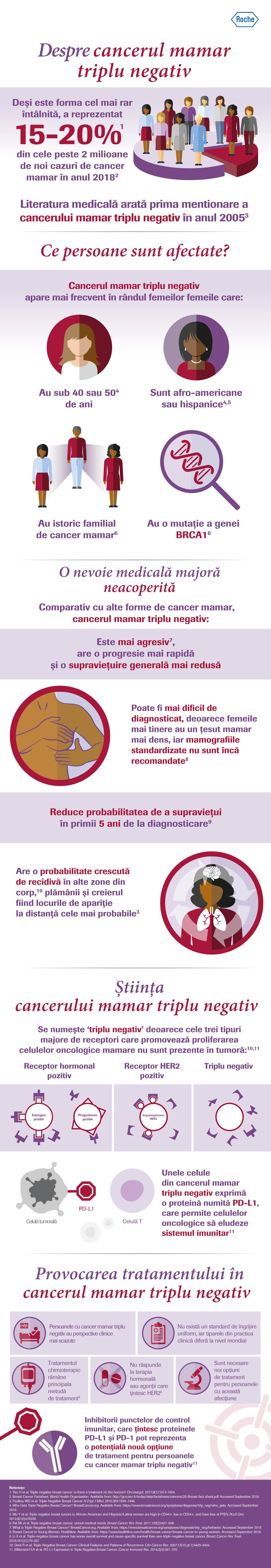 cancerul mamar triplu negativ)