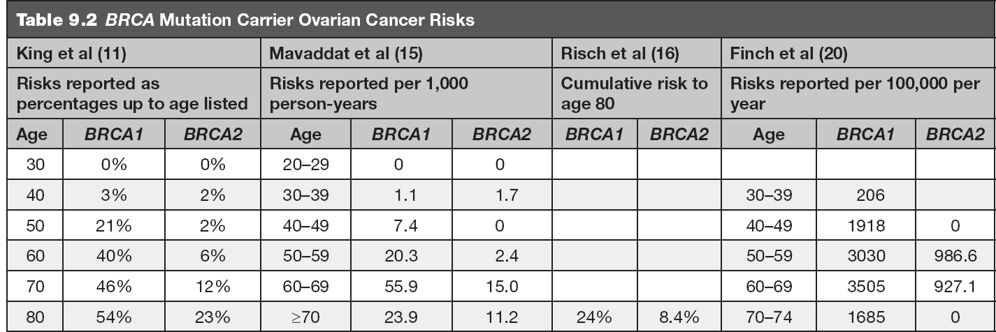 peritoneal cancer risk)