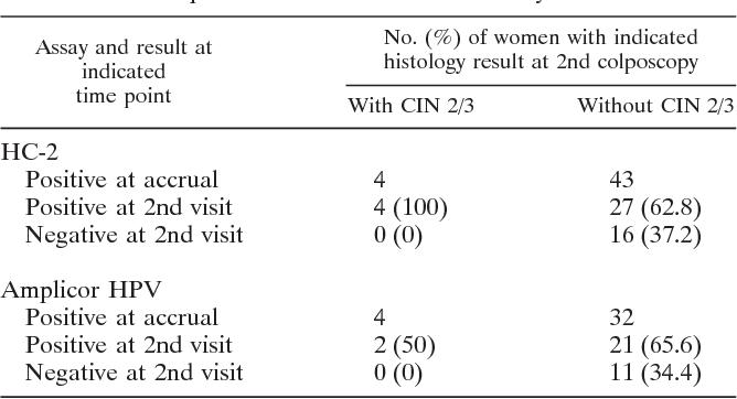 human papillomavirus (hpv) testing