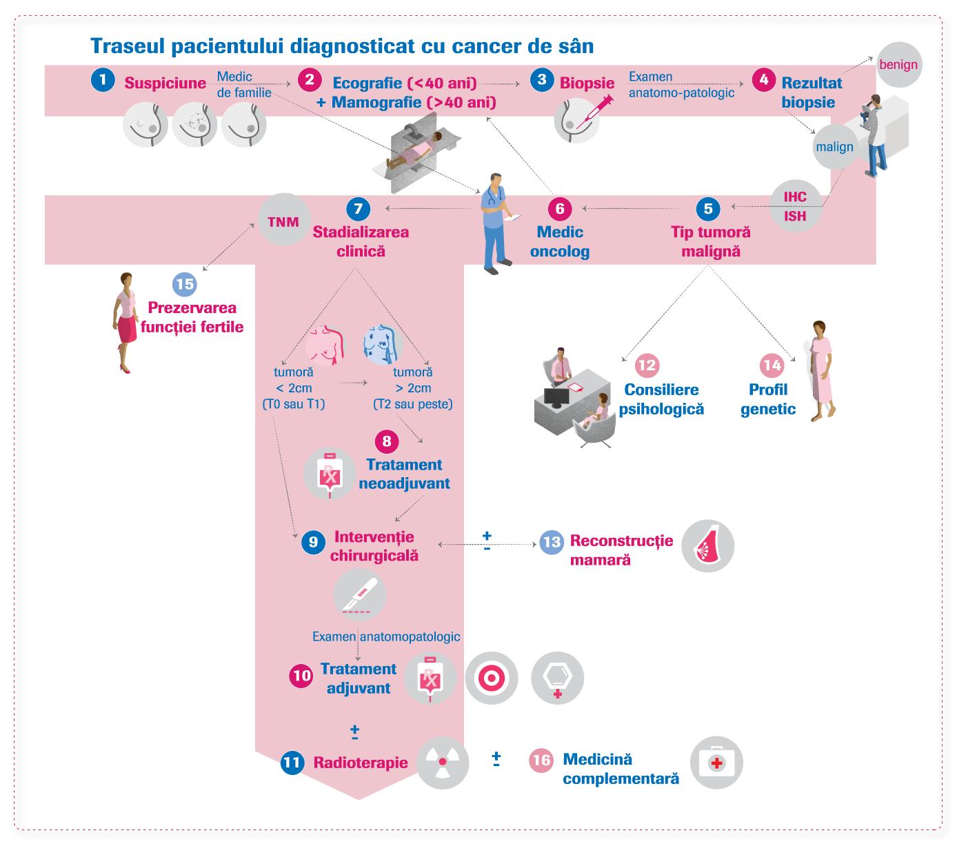 cancerul de san tratament