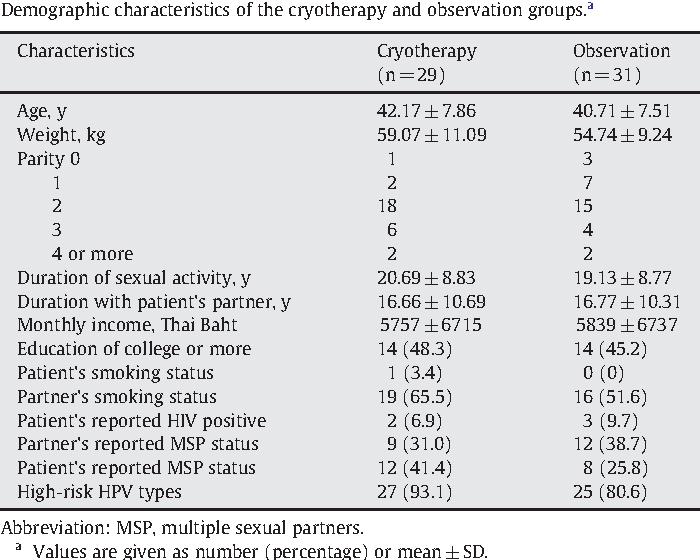 hpv y lesion