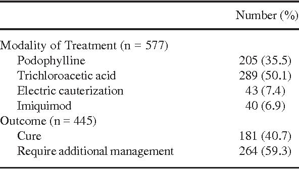 condyloma acuminata treatment)